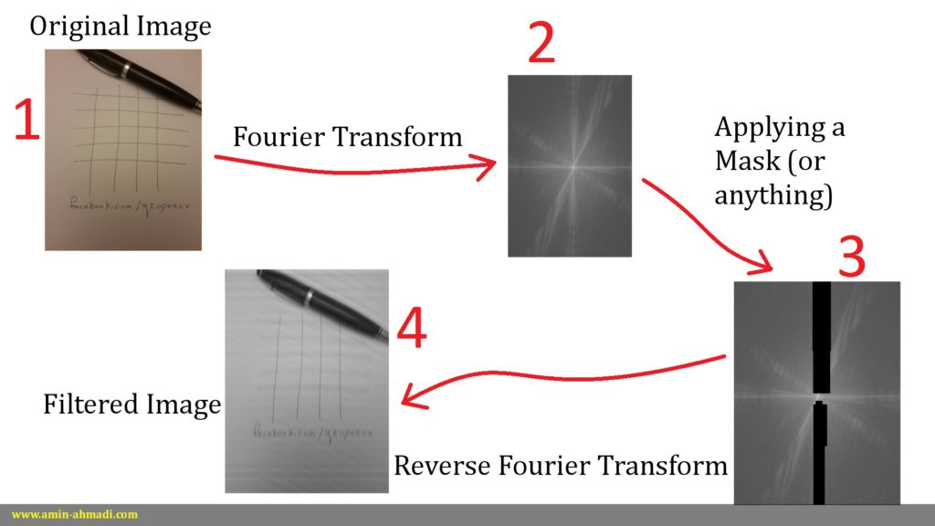 Image Filtering Using Fourier Transform - Amin